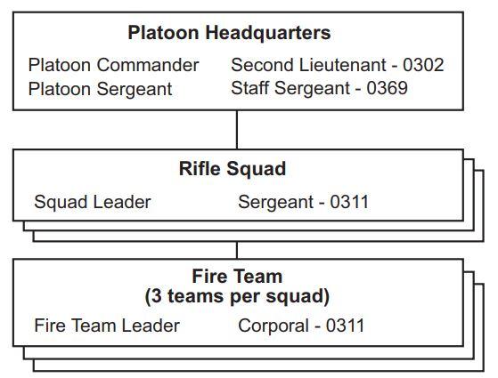 ライフル小隊