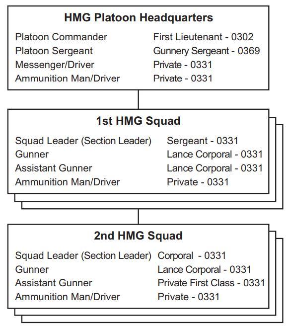 重機関銃小隊