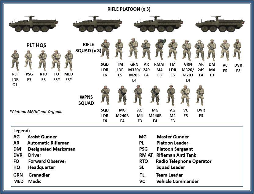 Stryker 歩兵小隊